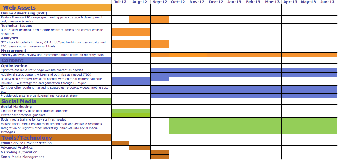 marketing plan template for small business