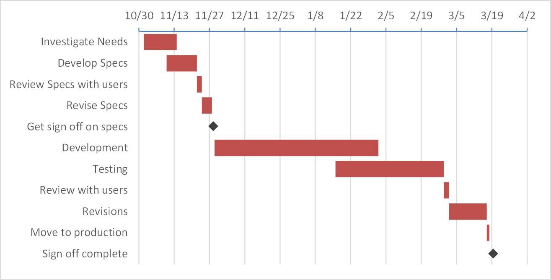 Gantt Bar Chart